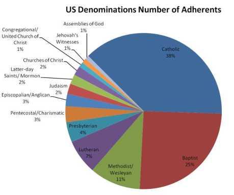 USDenominationsNumberOfAdherents