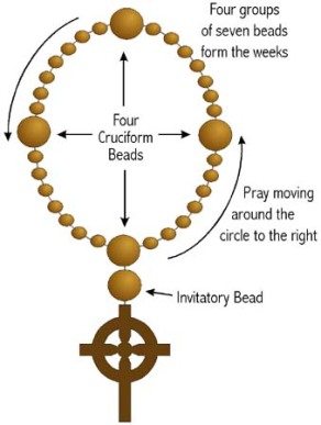 Anglican Prayer Beads 3